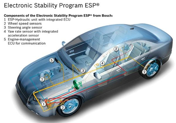 Novi EU zakon: ESP obavezan u svim novim automobilima