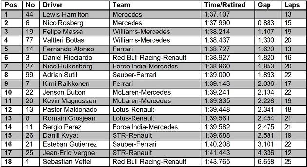 F1 USA FP3