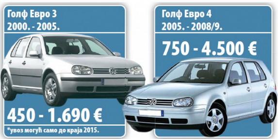 Nova uredba o uvozu vozila sa pooštrenim ekološkim standardima