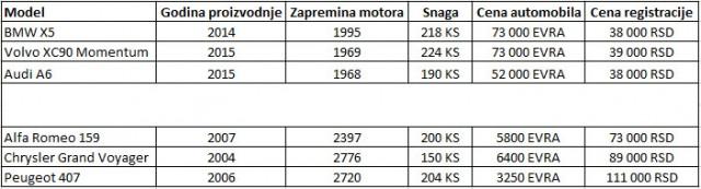 tabela-ministarstvo-registracija