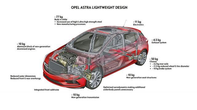Zašto je nova Astra toliko lakša?