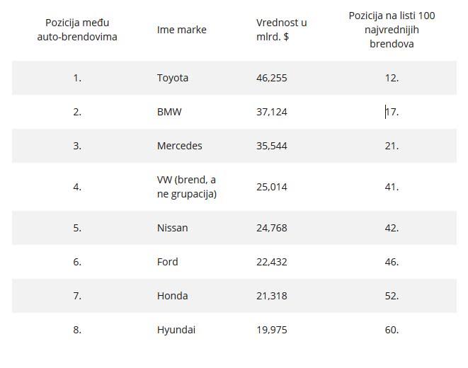 Koje su najvrednije auto-marke