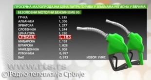 Zašto gorivo ne pojeftinjuje