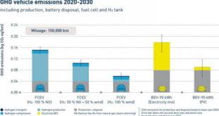 Vozila na vodonikove gorive ćelije su prihvatljivija za klimu od električnih automobila na baterije
